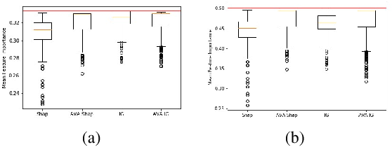 Figure 4 for Towards Aggregating Weighted Feature Attributions