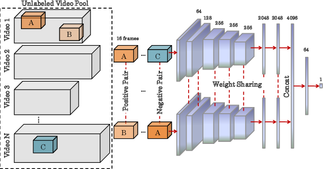 Figure 1 for Incorporating Scalability in Unsupervised Spatio-Temporal Feature Learning