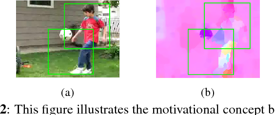 Figure 3 for Incorporating Scalability in Unsupervised Spatio-Temporal Feature Learning