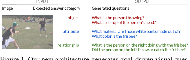 Figure 1 for Information Maximizing Visual Question Generation