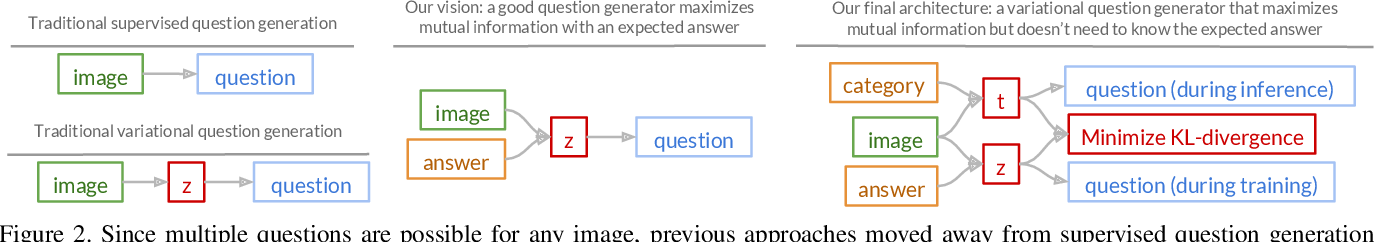 Figure 2 for Information Maximizing Visual Question Generation