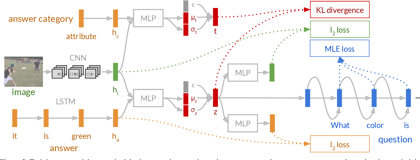 Figure 4 for Information Maximizing Visual Question Generation