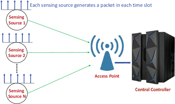 Figure 1 for Efficient Learning-based Scheduling for Information Freshness in Wireless Networks