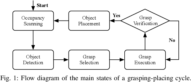 Figure 1 for Tabletop Object Rearrangement: Team ACRV's Entry to OCRTOC