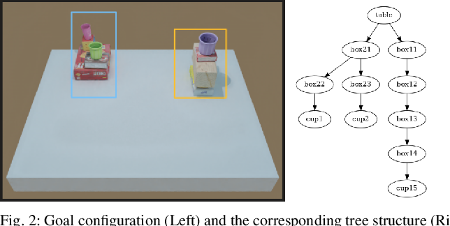 Figure 2 for Tabletop Object Rearrangement: Team ACRV's Entry to OCRTOC