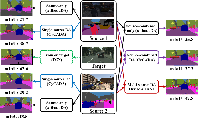 Figure 1 for MADAN: Multi-source Adversarial Domain Aggregation Network for Domain Adaptation