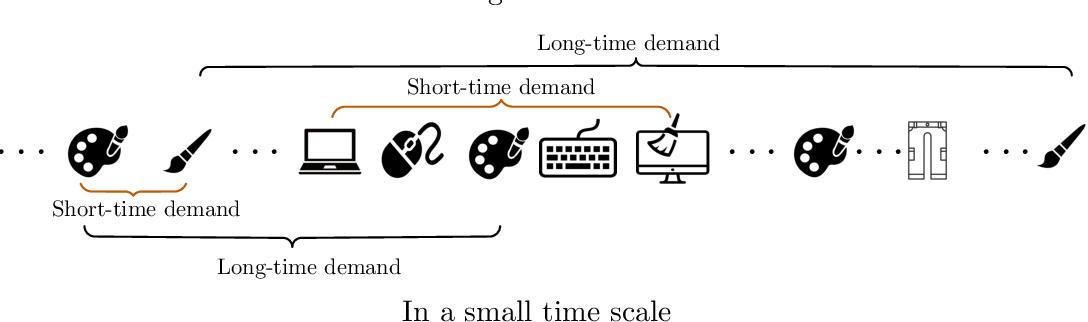 Figure 1 for A Long-Short Demands-Aware Model for Next-Item Recommendation