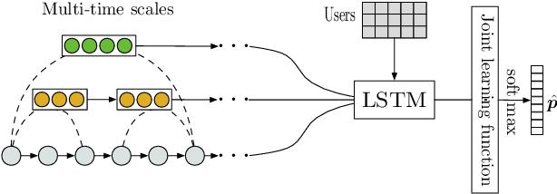 Figure 3 for A Long-Short Demands-Aware Model for Next-Item Recommendation