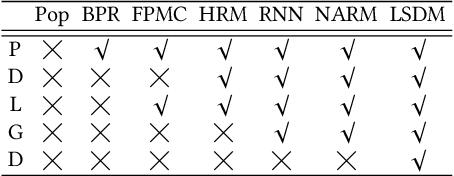 Figure 2 for A Long-Short Demands-Aware Model for Next-Item Recommendation