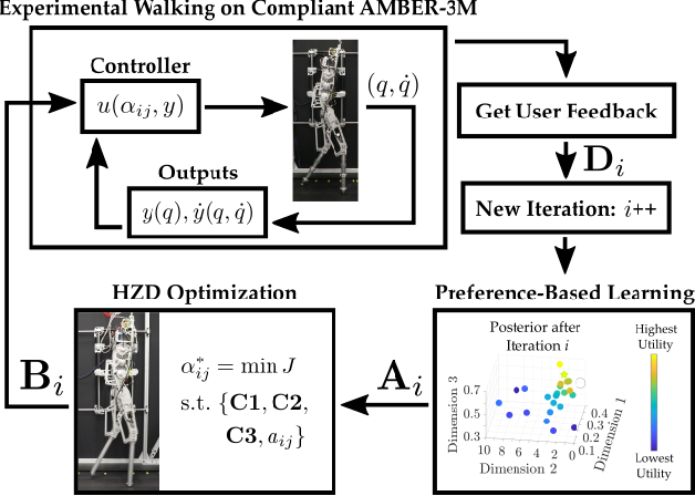 Figure 2 for Preference-Based Learning for User-Guided HZD Gait Generation on Bipedal Walking Robots