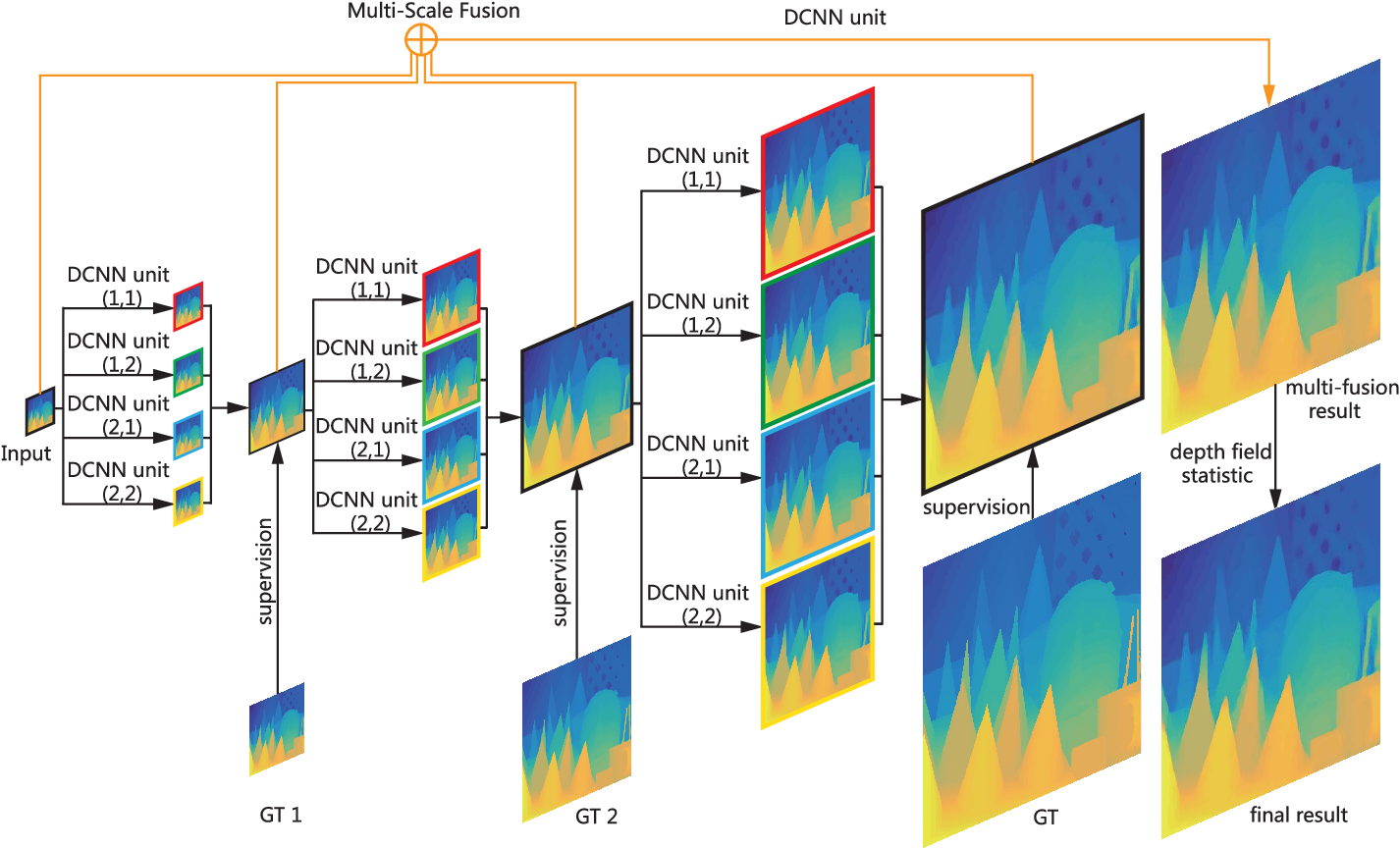 Figure 4 for Deeply Supervised Depth Map Super-Resolution as Novel View Synthesis
