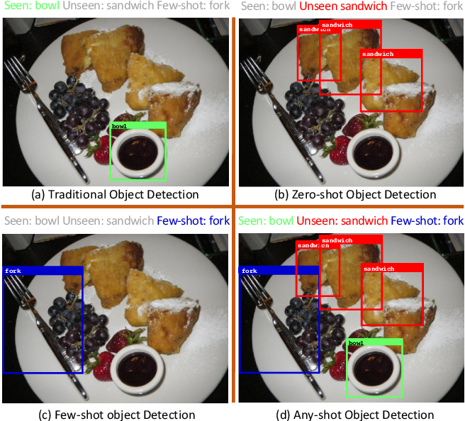 Figure 1 for Any-Shot Object Detection