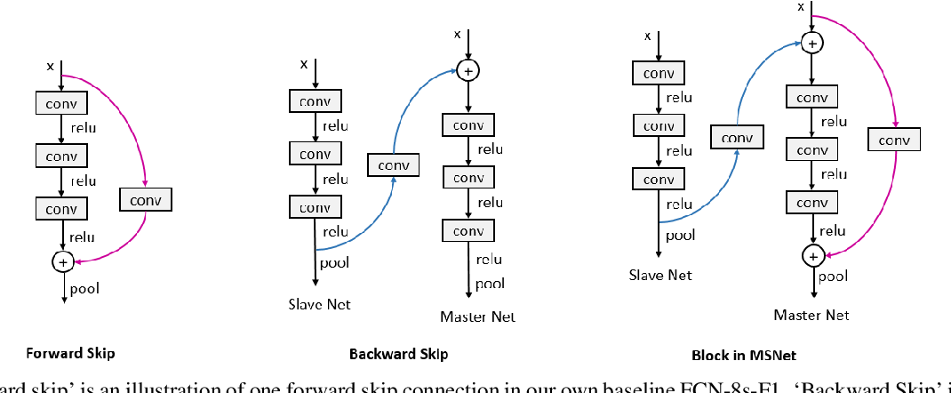 Figure 3 for Beyond Forward Shortcuts: Fully Convolutional Master-Slave Networks (MSNets) with Backward Skip Connections for Semantic Segmentation