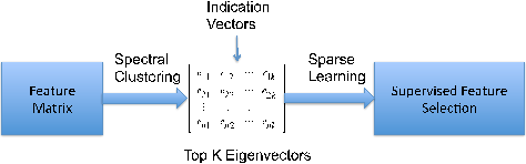 Figure 1 for Automatically Redundant Features Removal for Unsupervised Feature Selection via Sparse Feature Graph