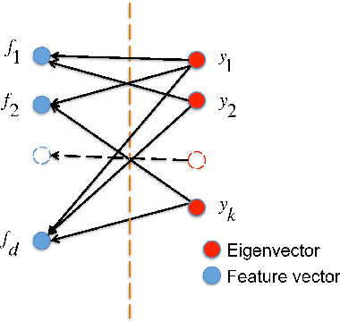 Figure 3 for Automatically Redundant Features Removal for Unsupervised Feature Selection via Sparse Feature Graph