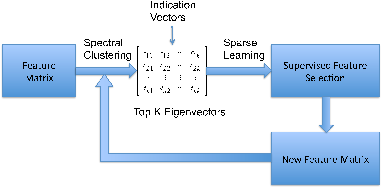 Figure 4 for Automatically Redundant Features Removal for Unsupervised Feature Selection via Sparse Feature Graph