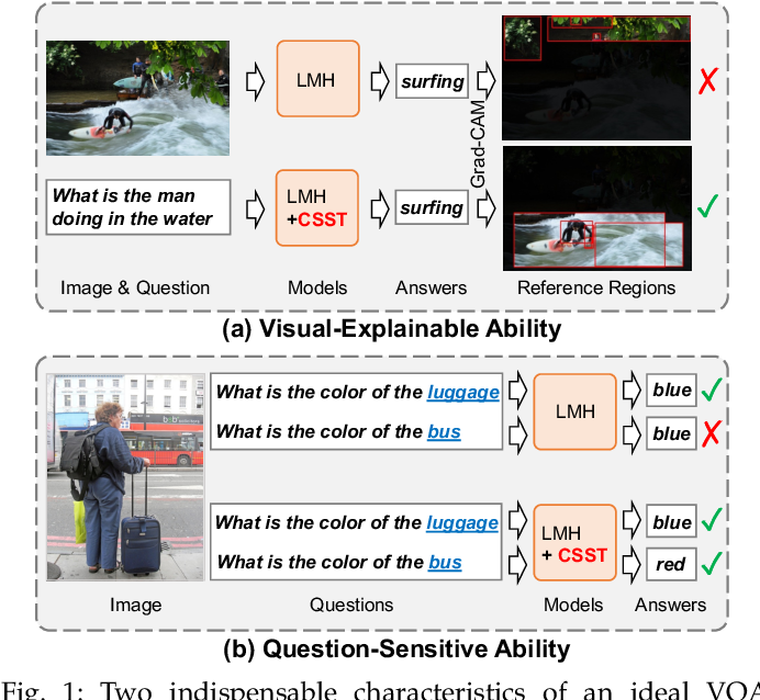 Figure 1 for Counterfactual Samples Synthesizing and Training for Robust Visual Question Answering
