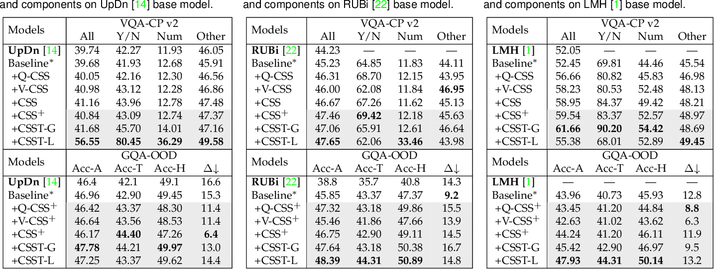Figure 2 for Counterfactual Samples Synthesizing and Training for Robust Visual Question Answering