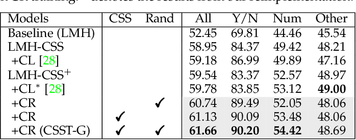 Figure 4 for Counterfactual Samples Synthesizing and Training for Robust Visual Question Answering