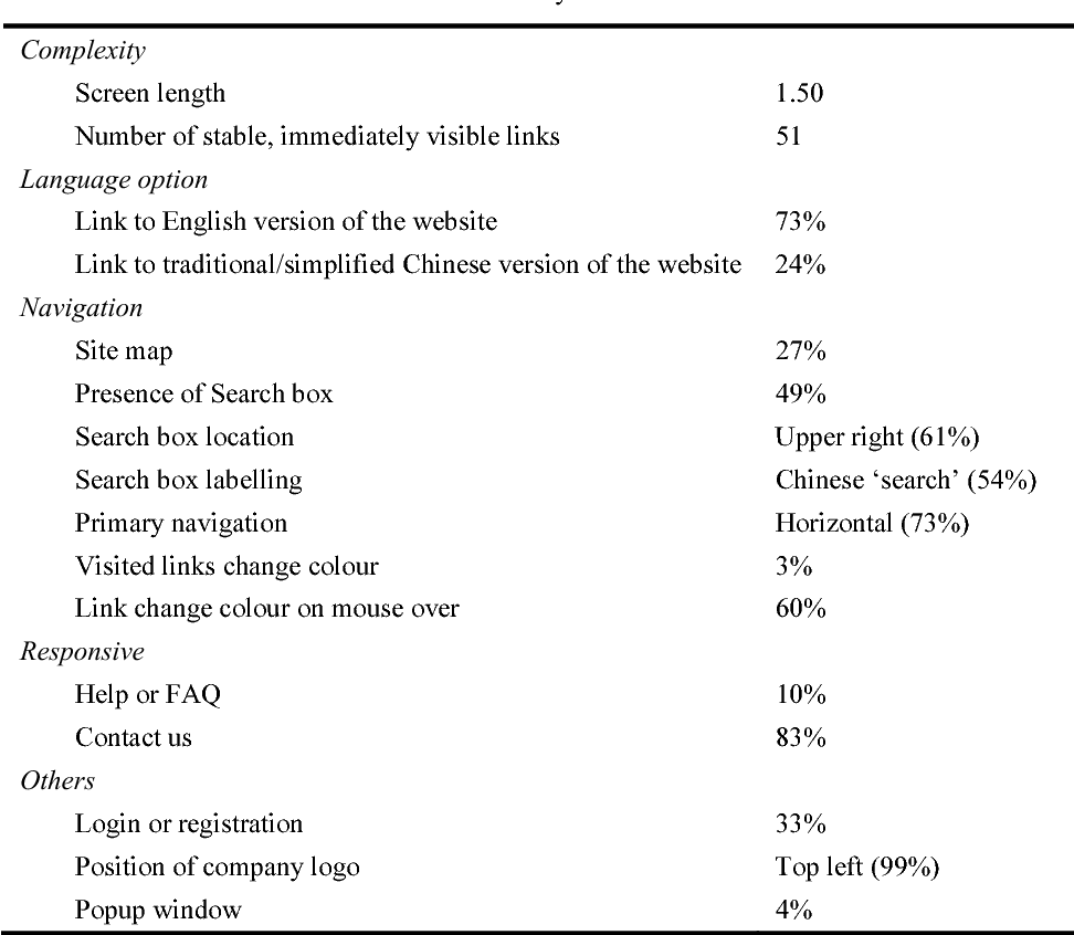 PDF] Content and design characteristics of Chinese and US
