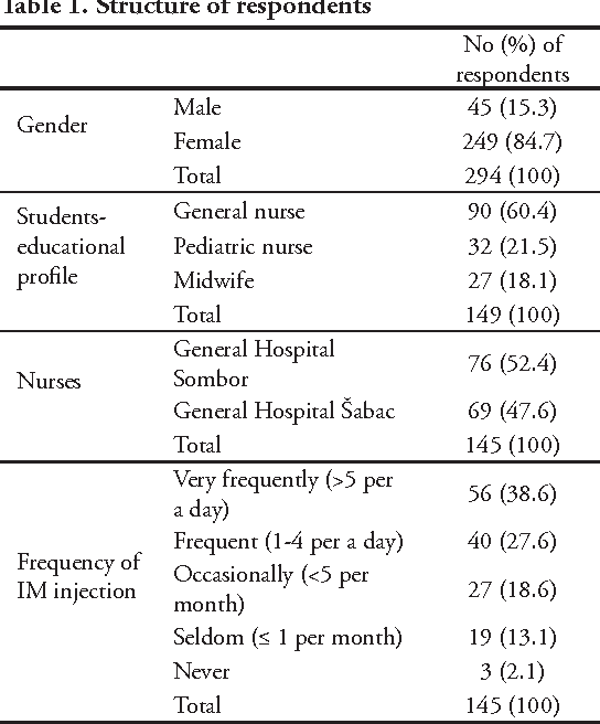 Table 1 from An assessment of intramuscular injection