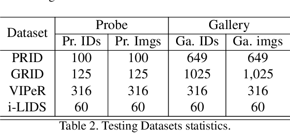 Figure 4 for Learning Domain Invariant Representations for Generalizable Person Re-Identification