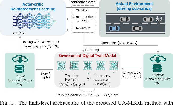 Figure 1 for Uncertainty-Aware Model-Based Reinforcement Learning with Application to Autonomous Driving