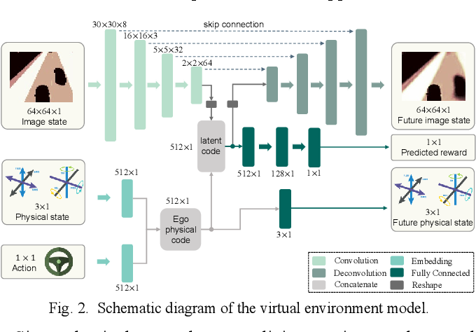 Figure 2 for Uncertainty-Aware Model-Based Reinforcement Learning with Application to Autonomous Driving