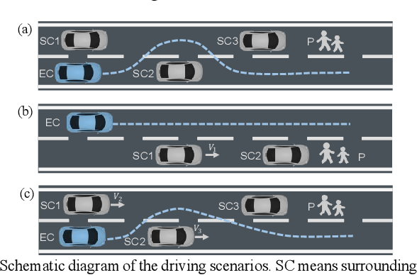 Figure 3 for Uncertainty-Aware Model-Based Reinforcement Learning with Application to Autonomous Driving