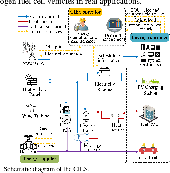 Figure 1 for Optimal Scheduling of Integrated Demand Response-Enabled Community Integrated Energy Systems in Uncertain Environments