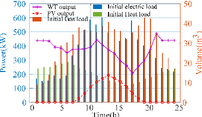 Figure 3 for Optimal Scheduling of Integrated Demand Response-Enabled Community Integrated Energy Systems in Uncertain Environments