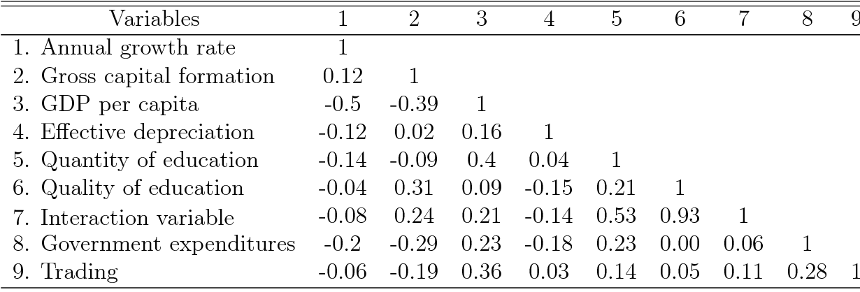 Table 4 From The Role Of Quantity Vs Quality Of Education In