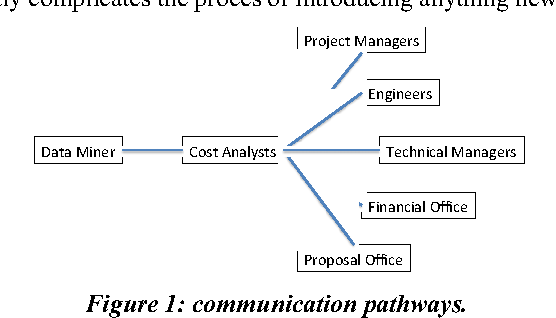 Data Mining Methods and Cost Estimation Models: Why is it So