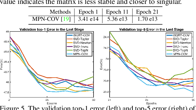 Figure 2 for Why Approximate Matrix Square Root Outperforms Accurate SVD in Global Covariance Pooling?