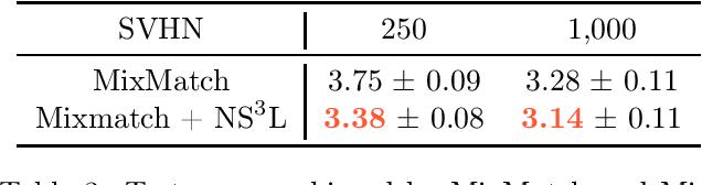 Figure 3 for Negative sampling in semi-supervised learning
