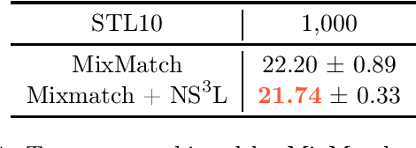 Figure 4 for Negative sampling in semi-supervised learning