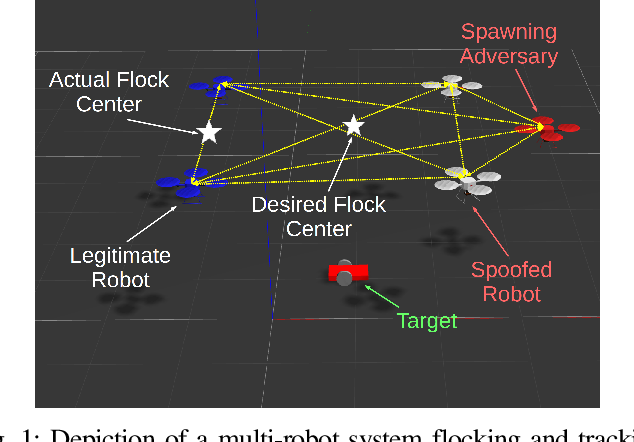 Figure 1 for Crowd Vetting: Rejecting Adversaries via Collaboration--with Application to Multi-Robot Flocking