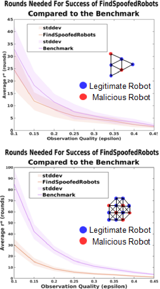 Figure 4 for Crowd Vetting: Rejecting Adversaries via Collaboration--with Application to Multi-Robot Flocking