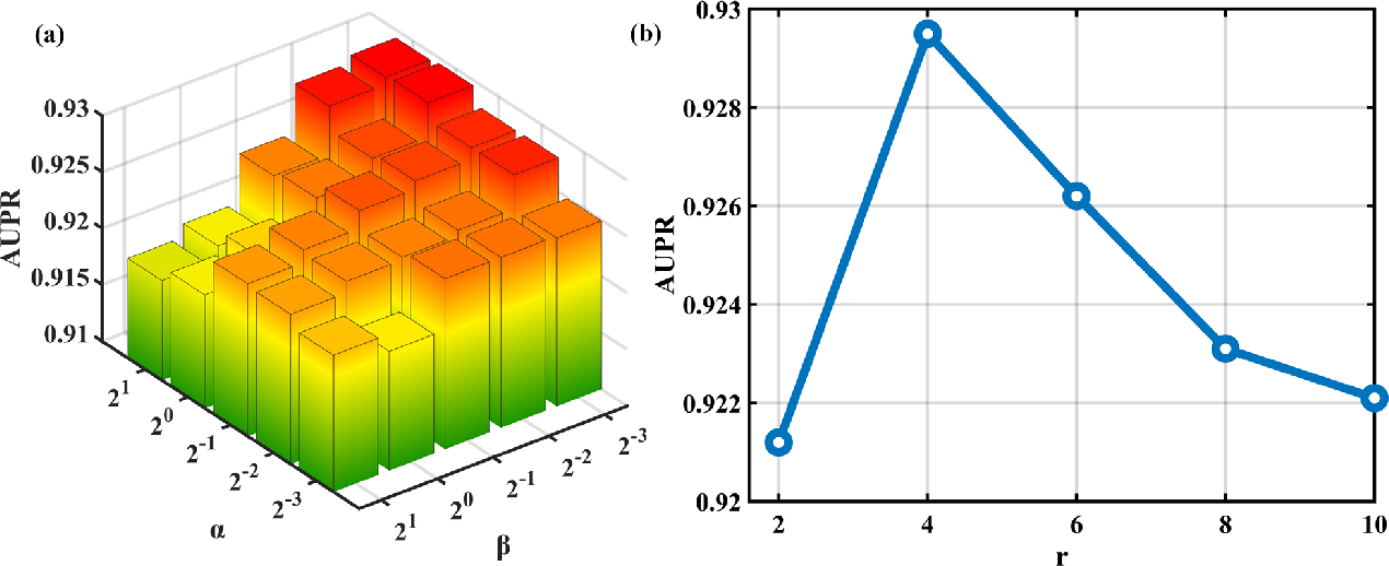 Figure 3 for Predicting microRNA-disease associations from knowledge graph using tensor decomposition with relational constraints