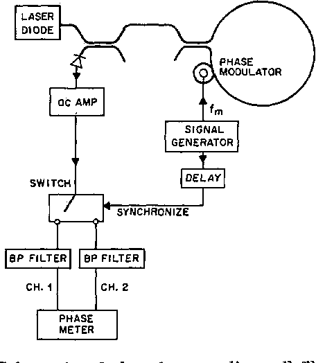 Figure 1 From Phase Reading All Fiber Optic Gyroscope