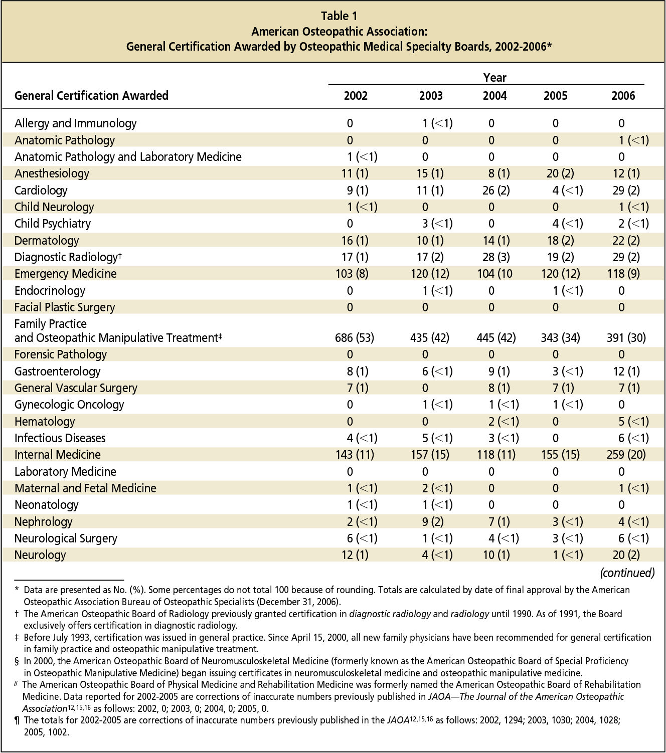 Table 1 From Osteopathic Specialty Board Certification Semantic
