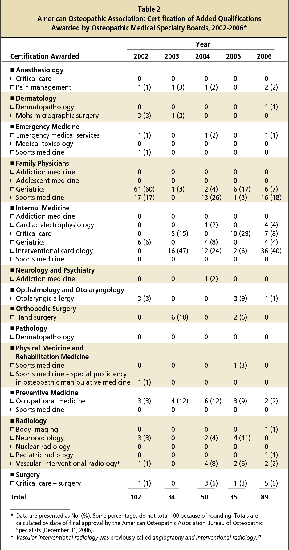 Table 2 From Osteopathic Specialty Board Certification Semantic