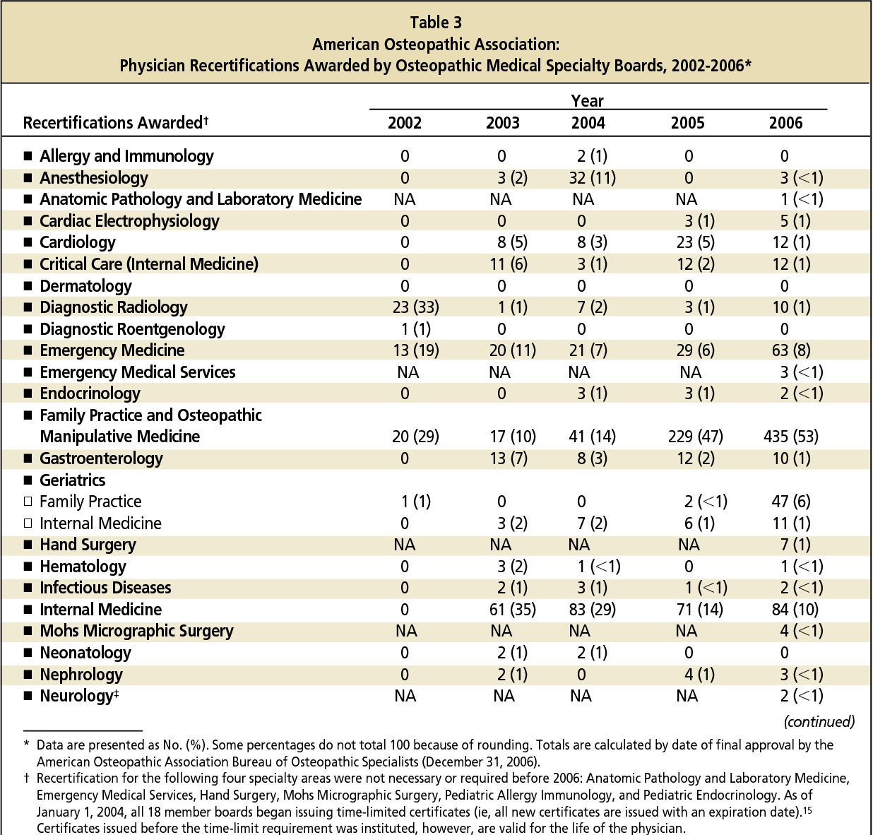 Table 3 From Osteopathic Specialty Board Certification Semantic
