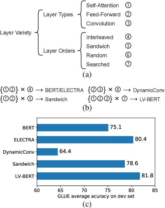 Figure 1 for LV-BERT: Exploiting Layer Variety for BERT