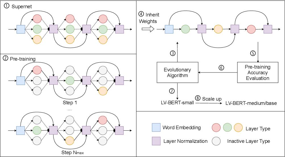 Figure 3 for LV-BERT: Exploiting Layer Variety for BERT