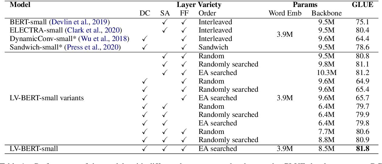Figure 2 for LV-BERT: Exploiting Layer Variety for BERT