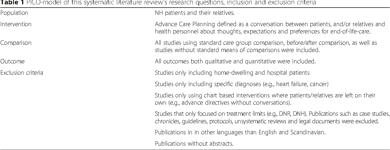 the literature review in the introduction section of a research report should include This course describes the parts of a research report and the information that should be contained within each section this will guide practitioners in their review of research articles so that.