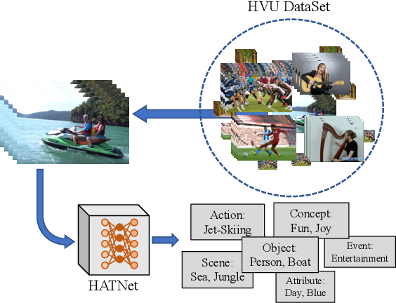 Figure 1 for Holistic Large Scale Video Understanding