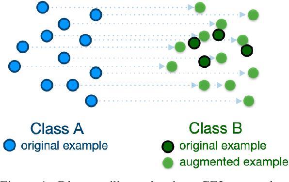 Figure 1 for Good-Enough Example Extrapolation