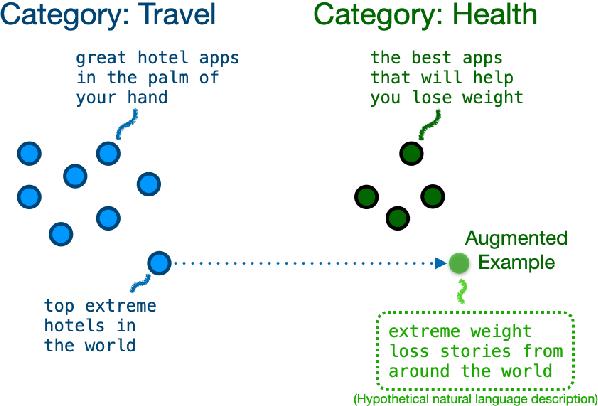 Figure 3 for Good-Enough Example Extrapolation